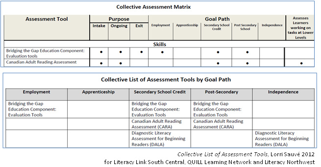 Methods of Assessing – Formal Assessment
