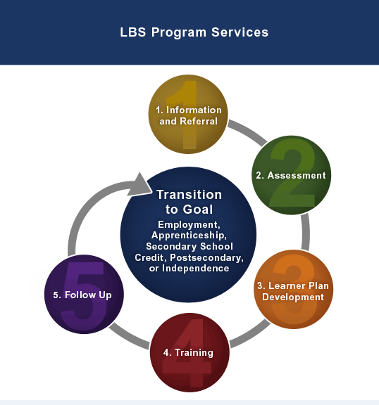 lbsprogramservices